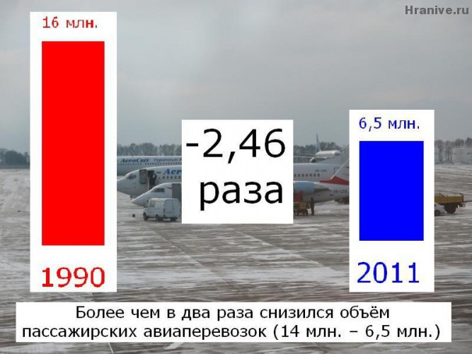 Passenger aviation