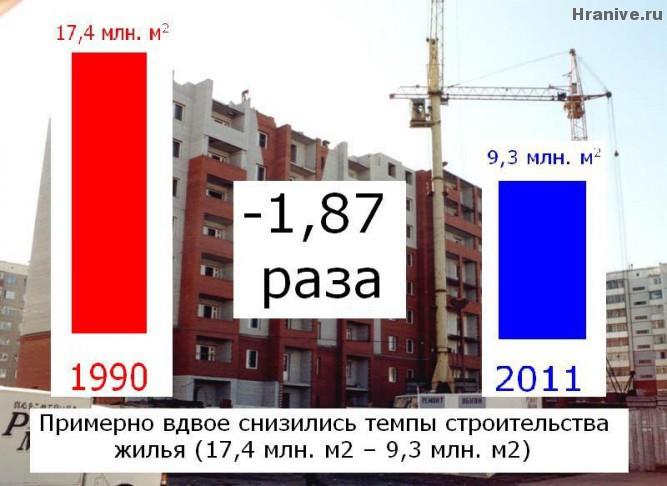 House building velocity