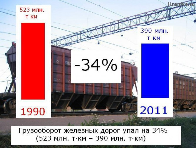 Railway goods transportation