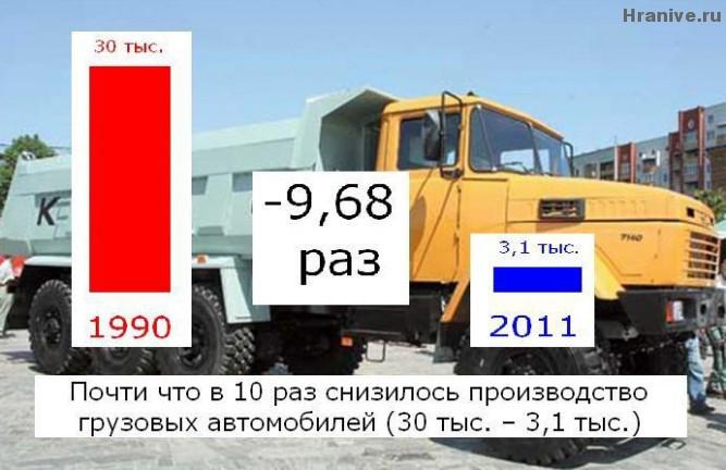 Trucks and lorries